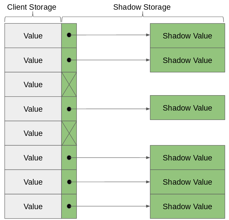 Shadow storage diagram